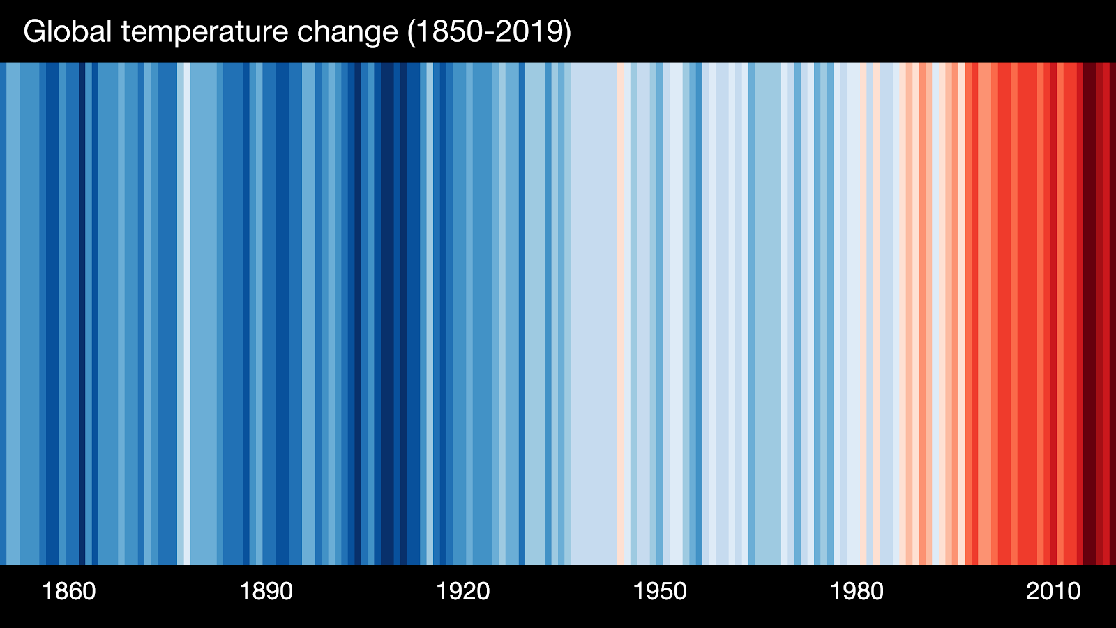 Show your Stripes - global temperature change shown as colours 1850-2019