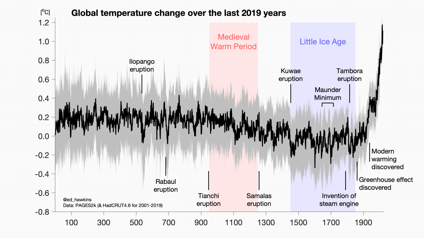 A graph showing global temperature change in the last 2019 years