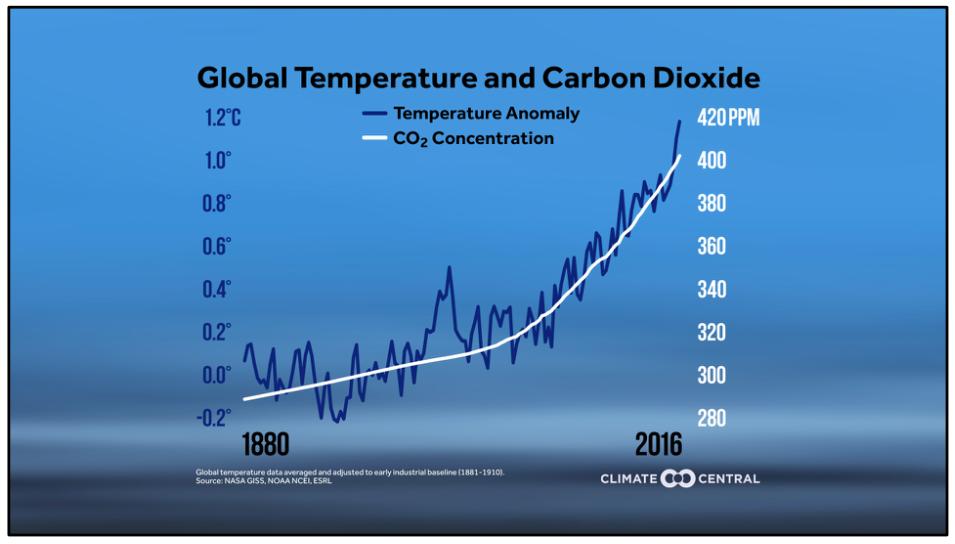 Temperature vs. Carbon Dioxide since 1880 - correlation is evident