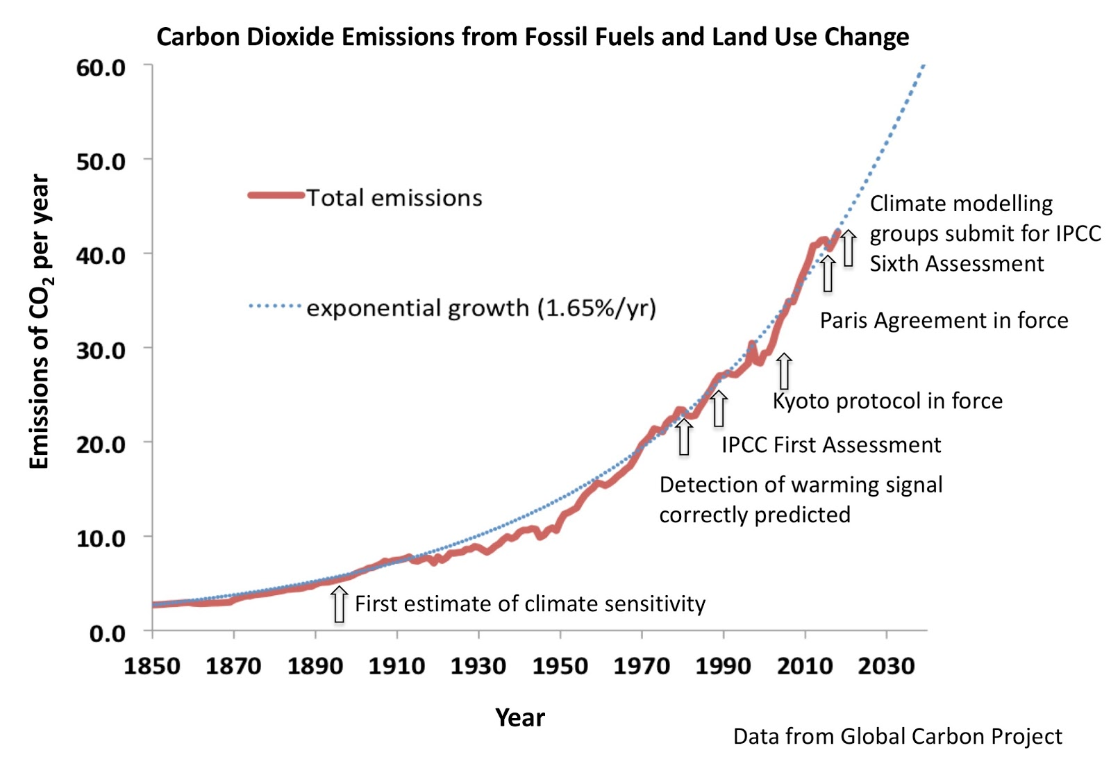 CO2 emissions from fossil fuels and Land use change, with events added to the plot such as the Paris Agreement