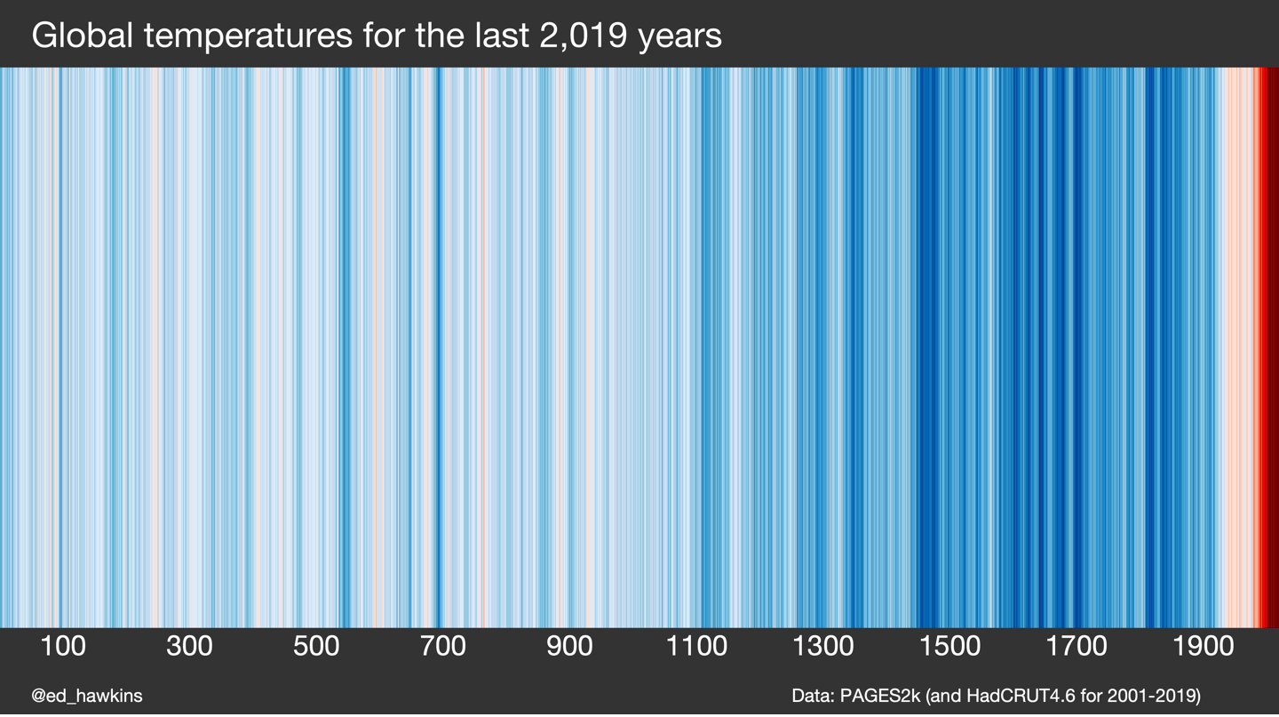 Warming stripes showing global temperatures for the last 2019 years