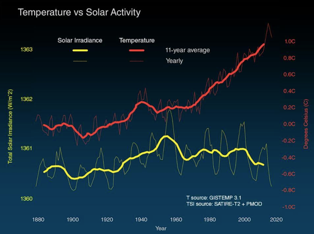 Temperature vs Solar Activity since 1880 - no correlation apparent