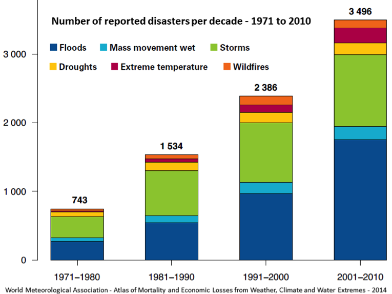 Number of reported disasters per decade 1971 to 2010, with all catagories in creasin from 743 in the 1970s to 349 in the 2000s