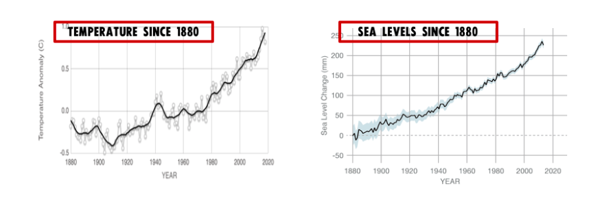 Temperature and Sea Levels Since 1880, both of which have increased since 1880