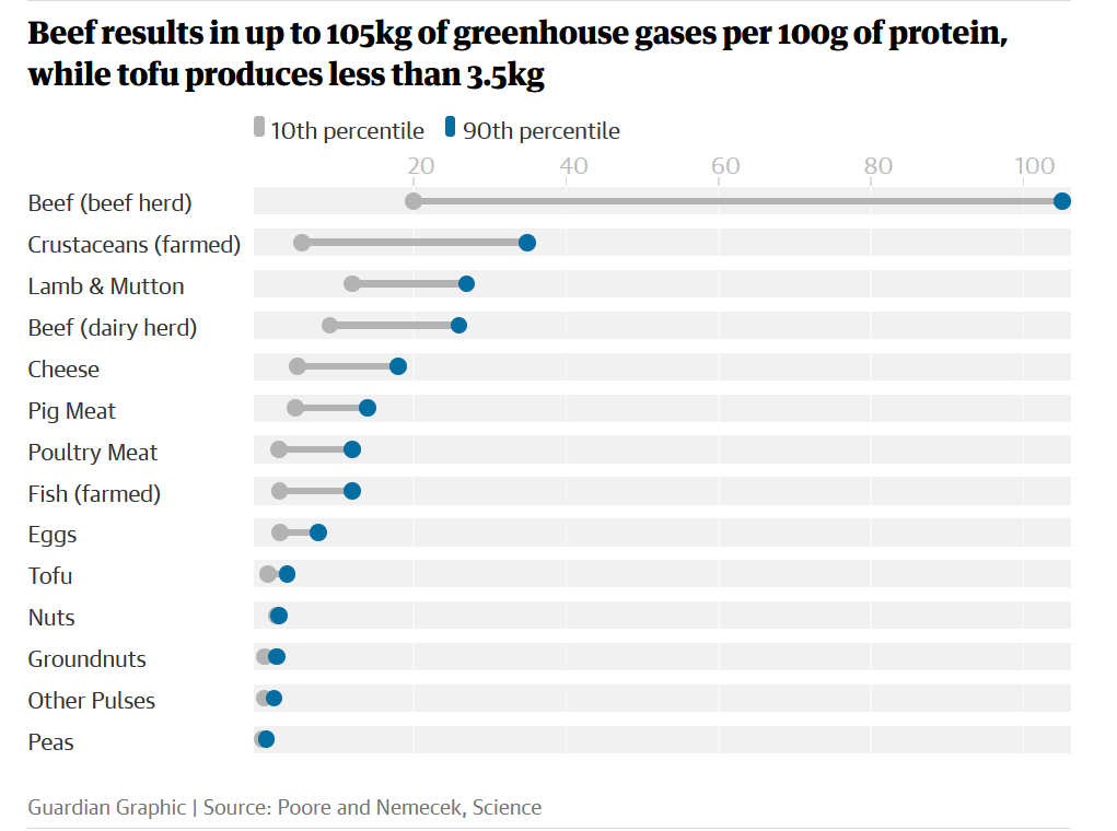 Farmed food products, showing greenhouse gases produced per 100g of product