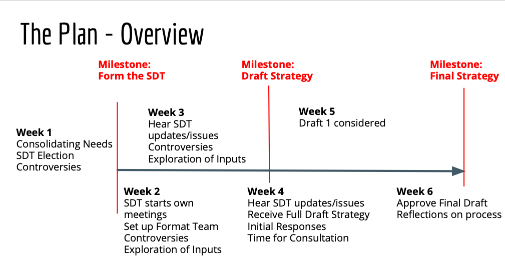 A Timeline showing Milestones spread over six weeks